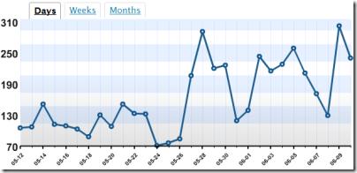 Usage Graph